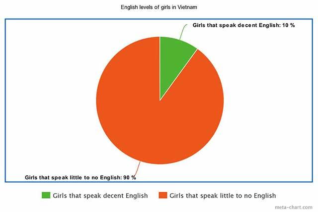 speak Vietnamese to date Vietnamese girls